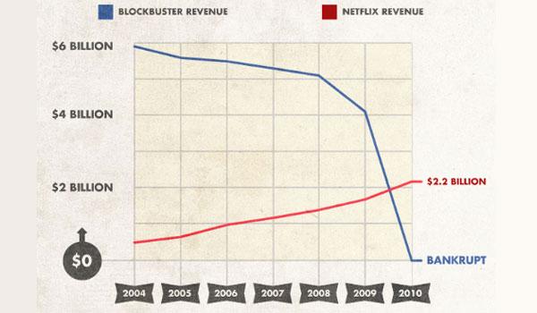 netflix-vs-blockbuster